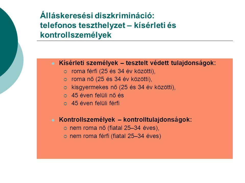 Álláskeresési diszkrimináció: telefonos teszthelyzet – kísérleti és kontrollszemélyek Kísérleti személyek – tesztelt védett tulajdonságok:  roma férfi (25 és 34 év közötti),  roma nő (25 és 34 év közötti),  kisgyermekes nő (25 és 34 év közötti),  45 éven felüli nő és  45 éven felüli férfi Kontrollszemélyek – kontrolltulajdonságok:  nem roma nő (fiatal 25–34 éves),  nem roma férfi (fiatal 25–34 éves)