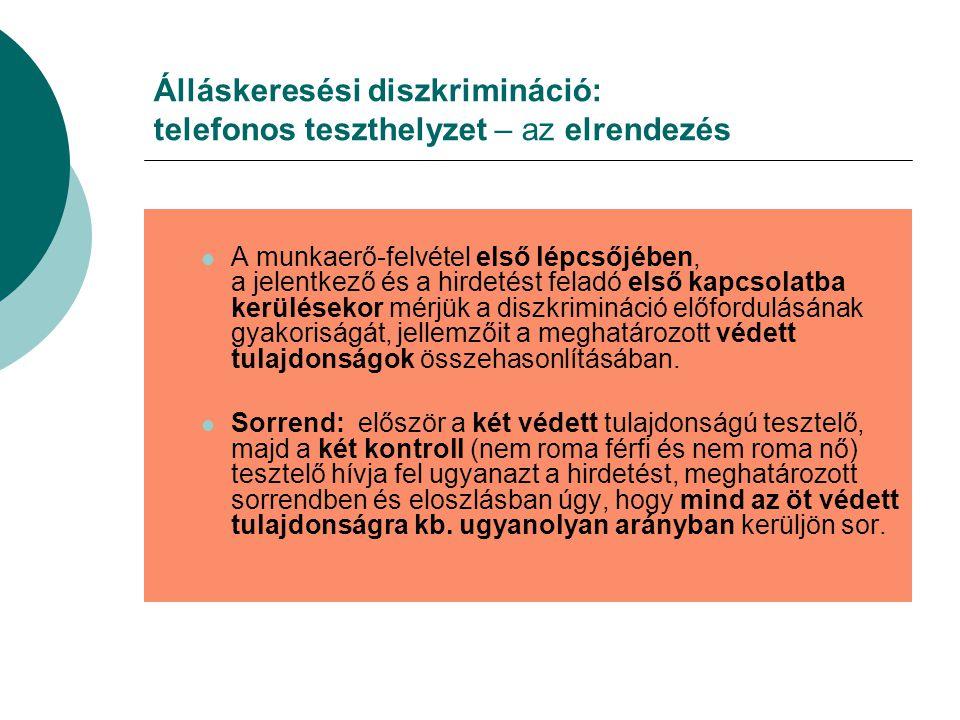 Álláskeresési diszkrimináció: telefonos teszthelyzet – az elrendezés A munkaerő-felvétel első lépcsőjében, a jelentkező és a hirdetést feladó első kapcsolatba kerülésekor mérjük a diszkrimináció előfordulásának gyakoriságát, jellemzőit a meghatározott védett tulajdonságok összehasonlításában.