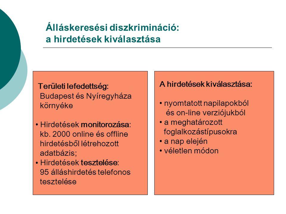 Álláskeresési diszkrimináció: a hirdetések kiválasztása Területi lefedettség: Budapest és Nyíregyháza környéke Hirdetések monitorozása: kb.