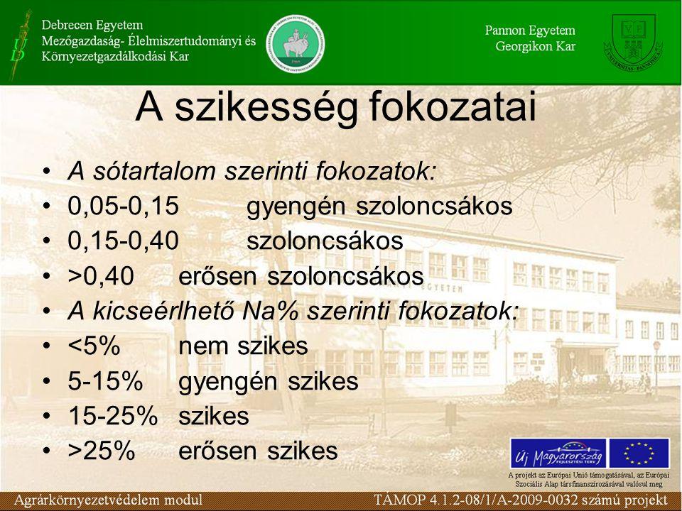 A szikesség fokozatai A sótartalom szerinti fokozatok: 0,05-0,15gyengén szoloncsákos 0,15-0,40szoloncsákos >0,40erősen szoloncsákos A kicseérlhető Na%