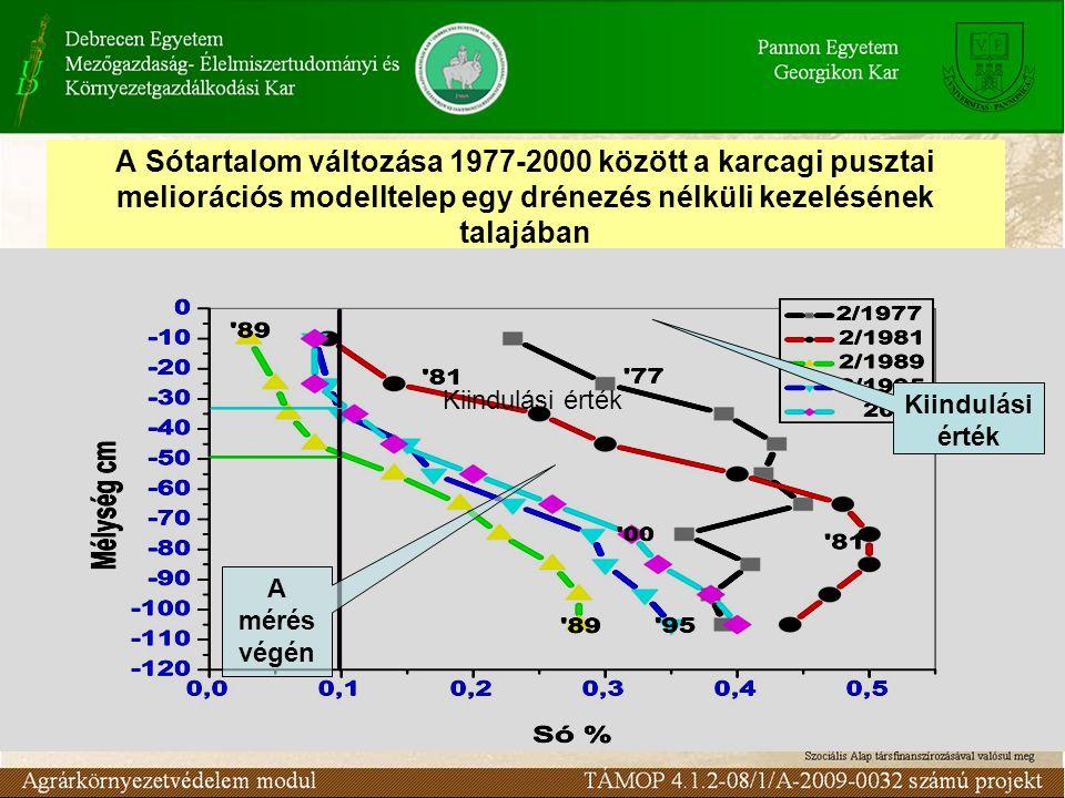 A Sótartalom változása 1977-2000 között a karcagi pusztai meliorációs modelltelep egy drénezés nélküli kezelésének talajában A mérés végén Kiindulási