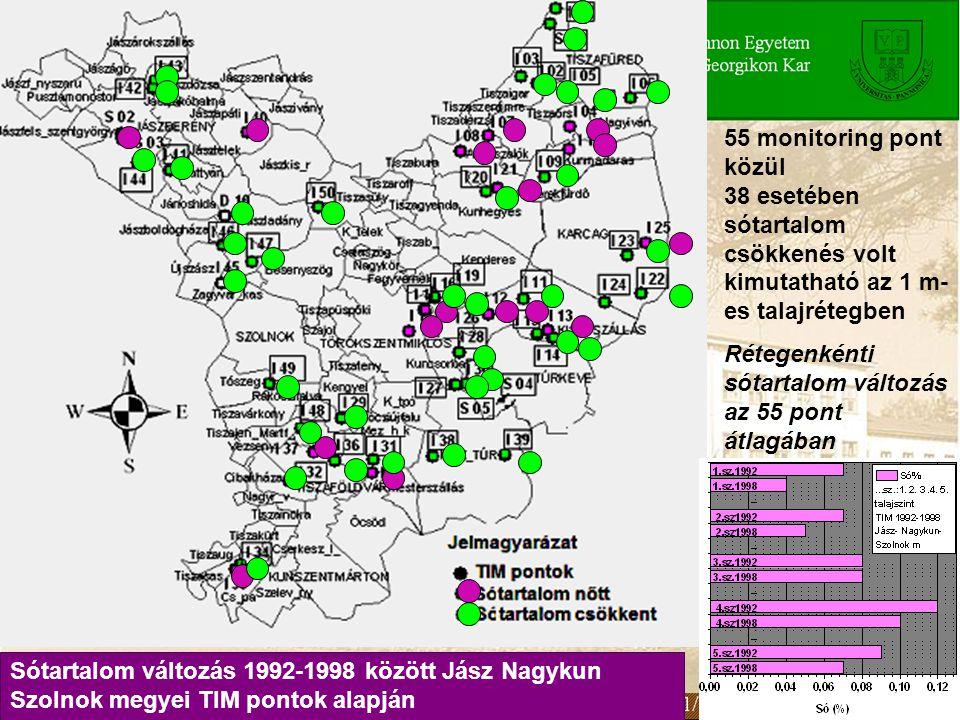 55 monitoring pont közül 38 esetében sótartalom csökkenés volt kimutatható az 1 m- es talajrétegben Rétegenkénti sótartalom változás az 55 pont átlagá