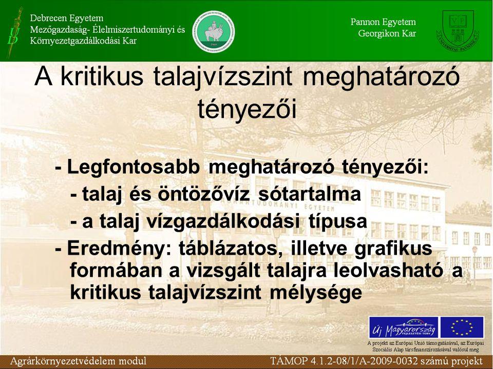 A kritikus talajvízszint meghatározó tényezői - Legfontosabb meghatározó tényezői: - talaj és öntözővíz sótartalma - a talaj vízgazdálkodási típusa -