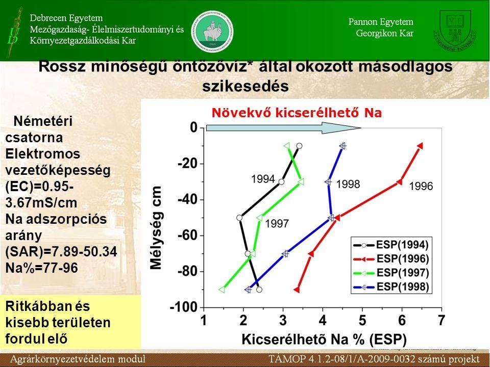 Rossz minőségű öntözővíz* által okozott másodlagos szikesedés * Németéri csatorna Elektromos vezetőképesség (EC)=0.95- 3.67mS/cm Na adszorpciós arány