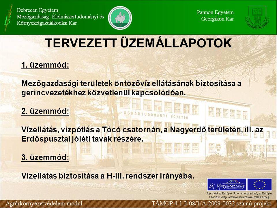 TERVEZETT ÜZEMÁLLAPOTOK 1.