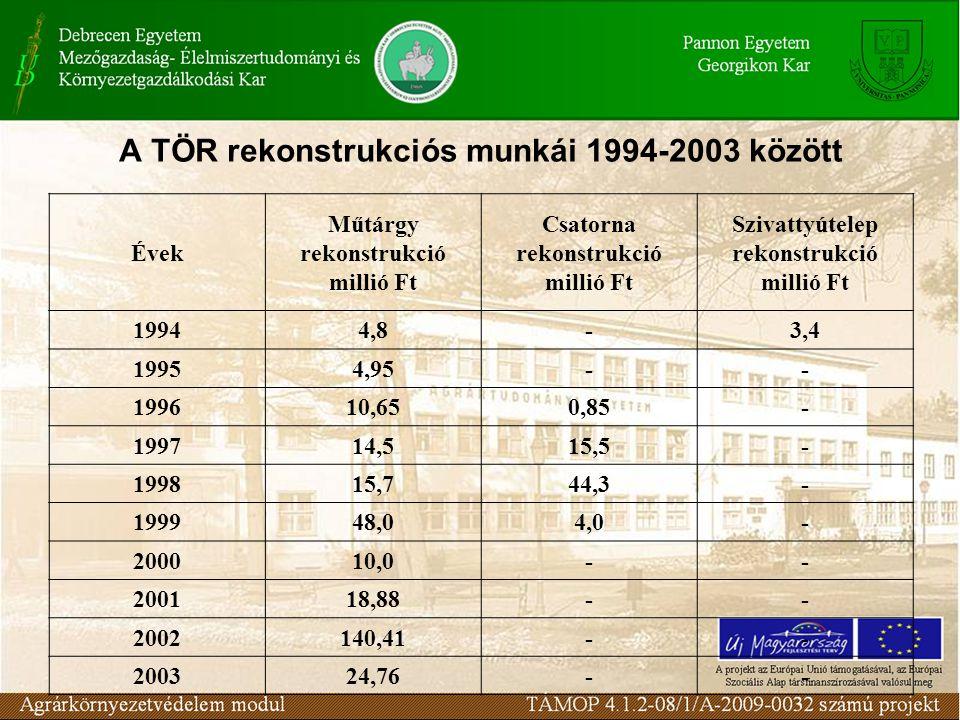 A TÖR rekonstrukciós munkái 1994-2003 között Évek Műtárgy rekonstrukció millió Ft Csatorna rekonstrukció millió Ft Szivattyútelep rekonstrukció millió Ft 19944,8-3,4 19954,95-- 199610,650,85- 199714,515,5- 199815,744,3- 199948,04,0- 200010,0-- 200118,88-- 2002140,41-- 200324,76--
