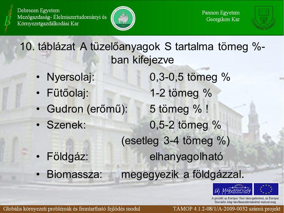 10. táblázat A tüzelőanyagok S tartalma tömeg %- ban kifejezve Nyersolaj: 0,3-0,5 tömeg % Fűtőolaj:1-2 tömeg % Gudron (erőmű): 5 tömeg % ! Szenek: 0,5