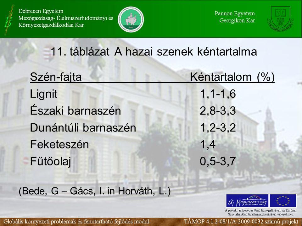 11. táblázat A hazai szenek kéntartalma Szén-fajta Kéntartalom (%) Lignit1,1-1,6 Északi barnaszén2,8-3,3 Dunántúli barnaszén1,2-3,2 Feketeszén1,4 Fűtő