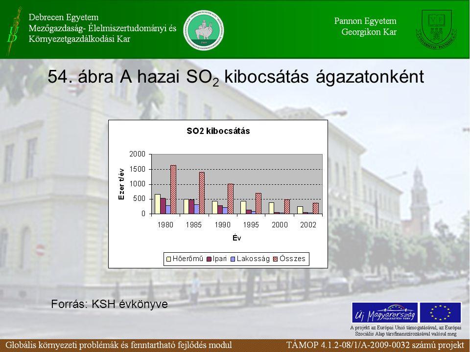 54. ábra A hazai SO 2 kibocsátás ágazatonként Forrás: KSH évkönyve