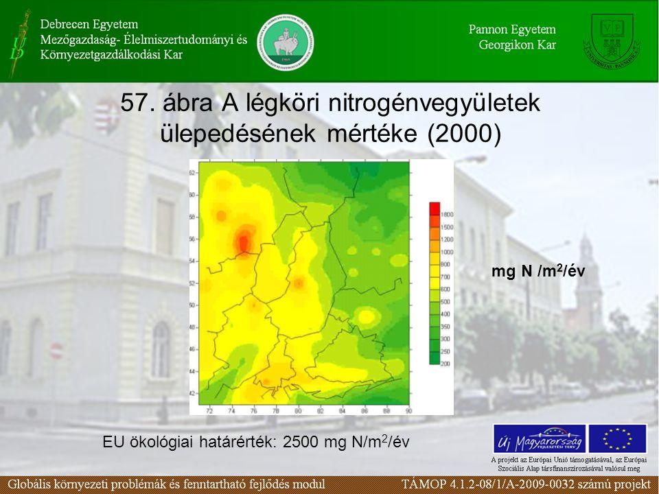 57. ábra A légköri nitrogénvegyületek ülepedésének mértéke (2000) EU ökológiai határérték: 2500 mg N/m 2 /év mg N /m 2 /év