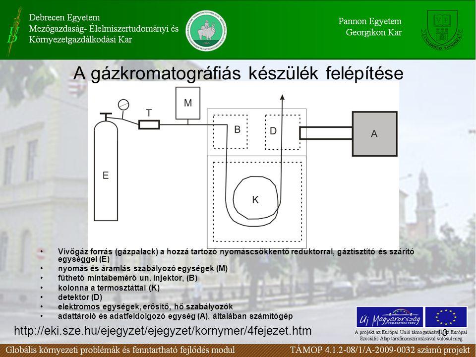 10 A gázkromatográfiás készülék felépítése Vivőgáz forrás (gázpalack) a hozzá tartozó nyomáscsökkentő reduktorral, gáztisztító és szárító egységgel (E