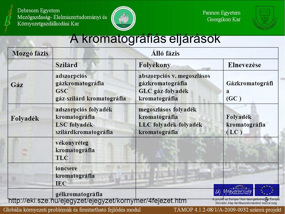 5 A kromatográfiás eljárások Mozgó fázisÁlló fázis SzilárdFolyékony Elnevezése Gáz adszorpciós gázkromatográfia GSC gáz-szilárd kromatográfia abszorpc