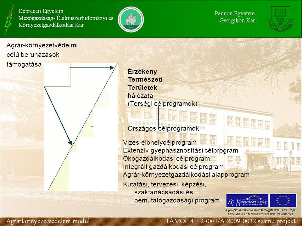 Agrár-környezetvédelmi célú beruházások támogatása Érzékeny Természeti Területek hálózata (Térségi célprogramok) Országos célprogramok Vizes élőhelycélprogram Extenzív gyephasznosítási célprogram Ökogazdáikodási célprogram Integrált gazdálkodási célprogram Agrár-környezetgazdálkodási alapprogram Kutatási, tervezési, képzési, szaktanácsadási és bemutatógazdasági program