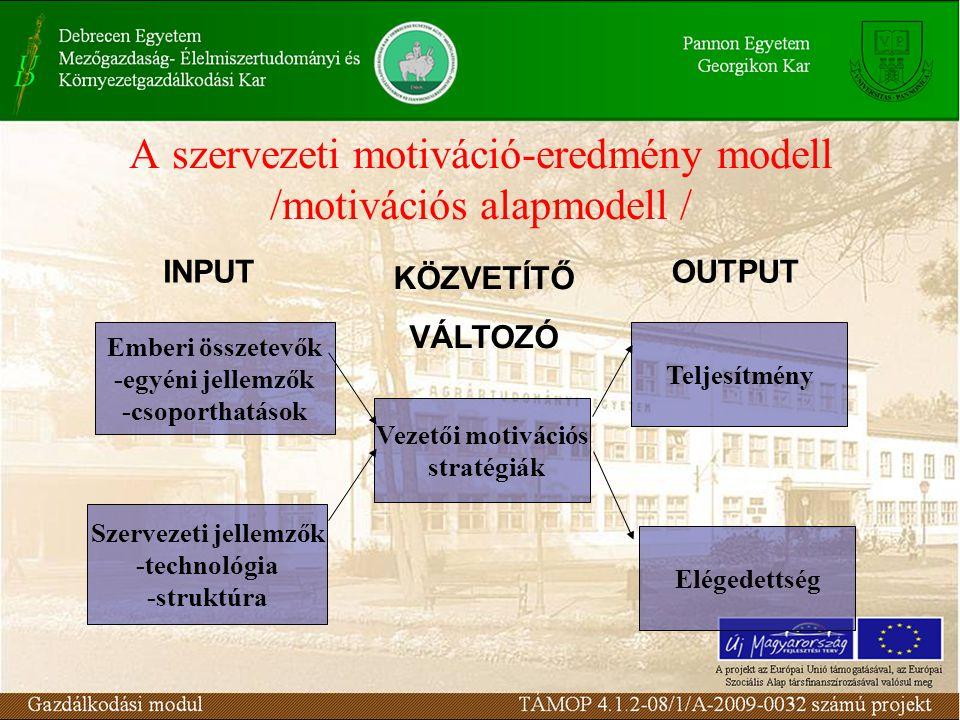 A szervezeti motiváció-eredmény modell /motivációs alapmodell / Emberi összetevők -egyéni jellemzők -csoporthatások Teljesítmény Elégedettség Szerveze