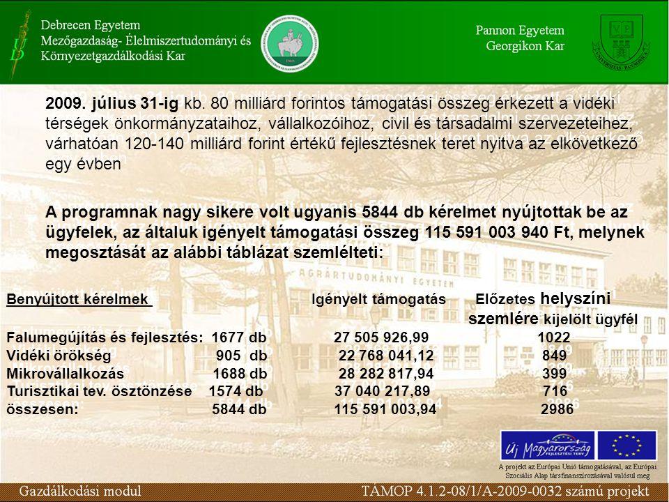 2009. július 31-ig kb. 80 milliárd forintos támogatási összeg érkezett a vidéki térségek önkormányzataihoz, vállalkozóihoz, civil és társadalmi szerve
