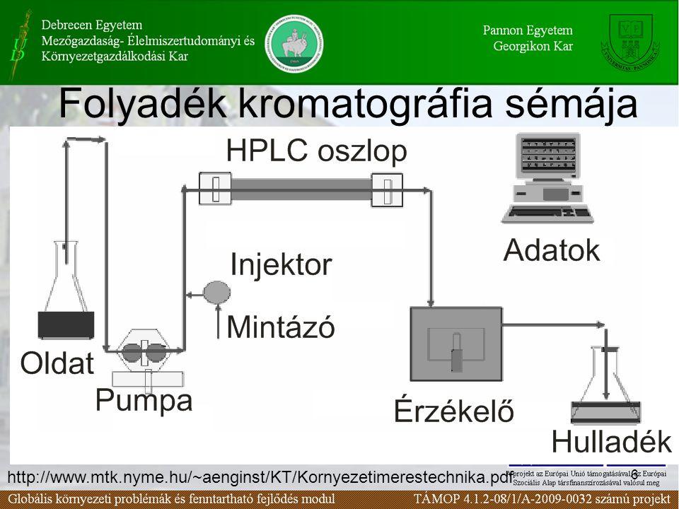 7 Nagy nyomású kromatográfia (High Performance Liquid Chromatography (HPLC)) jellemzői A mobilfázis és az állófázis (különböző kromatográfiás elméletek alapján optimalizálható) nagy felületen találkozik, így egységnyi oszlophosszon több komponens választható el, azaz a kromatográfia hatékony.