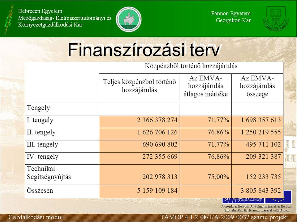 Finanszírozási terv