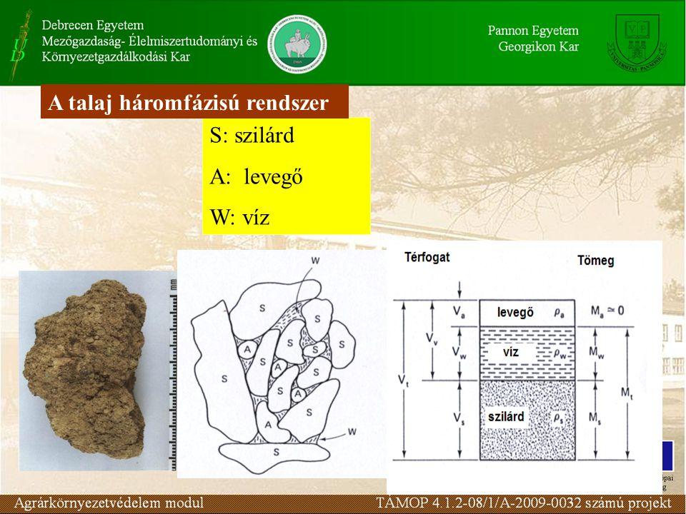 Fogalmak: térfogattömeg A természetes fekvésű talaj (szilárd fázis + pórustér) egységnyi térfogatának tömege Ásványi talajok esetén:1,1-1,8 g/cm3 Szerves talajok esetén:0,12-0,48 g/cm3