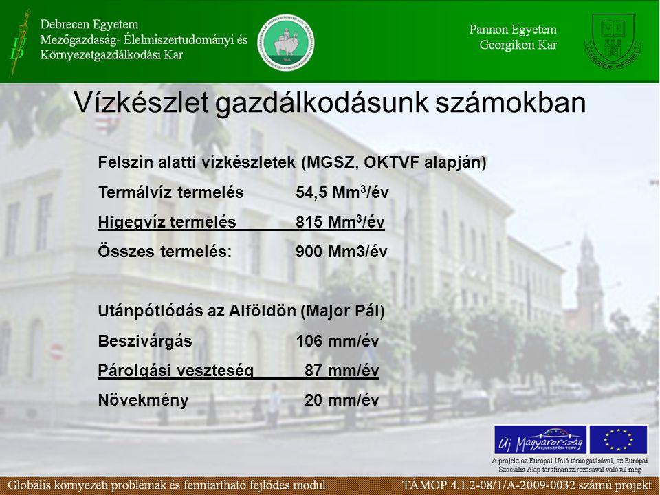 Vízkészlet gazdálkodásunk számokban Felszín alatti vízkészletek (MGSZ, OKTVF alapján) Termálvíz termelés54,5 Mm 3 /év Higegvíz termelés815 Mm 3 /év Összes termelés:900 Mm3/év Utánpótlódás az Alföldön (Major Pál) Beszivárgás106 mm/év Párolgási veszteség 87 mm/év Növekmény 20 mm/év