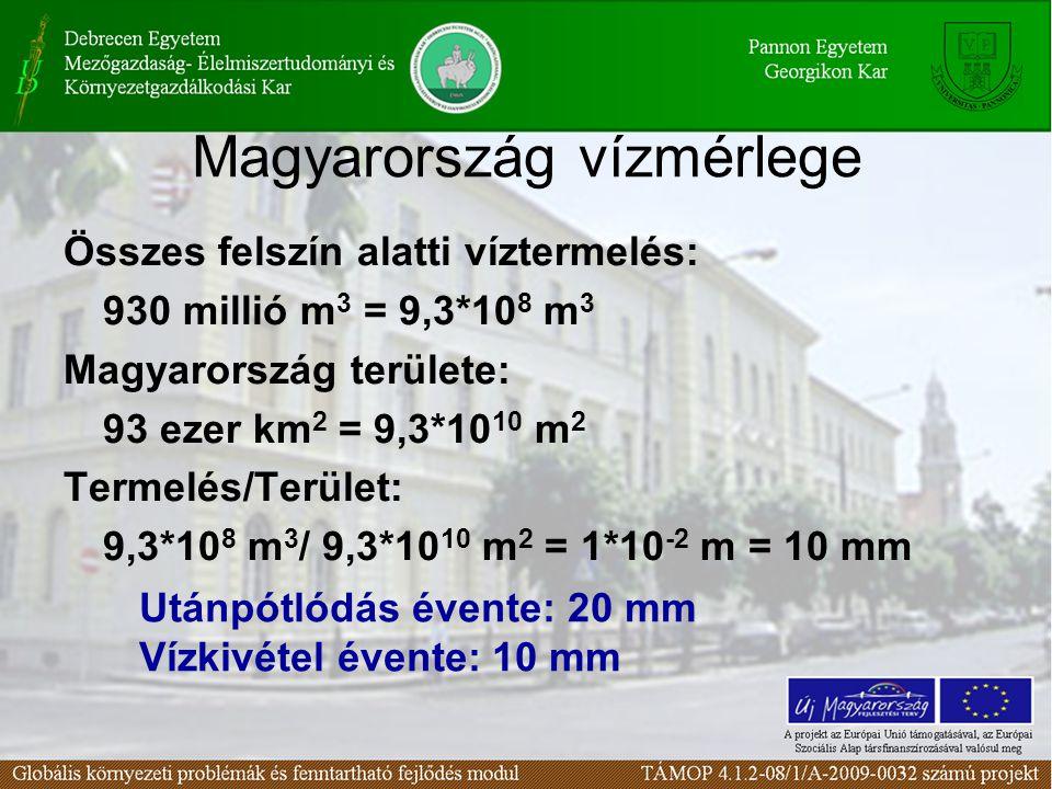 Magyarország vízmérlege Összes felszín alatti víztermelés: 930 millió m 3 = 9,3*10 8 m 3 Magyarország területe: 93 ezer km 2 = 9,3*10 10 m 2 Termelés/Terület: 9,3*10 8 m 3 / 9,3*10 10 m 2 = 1*10 -2 m = 10 mm Utánpótlódás évente: 20 mm Vízkivétel évente: 10 mm
