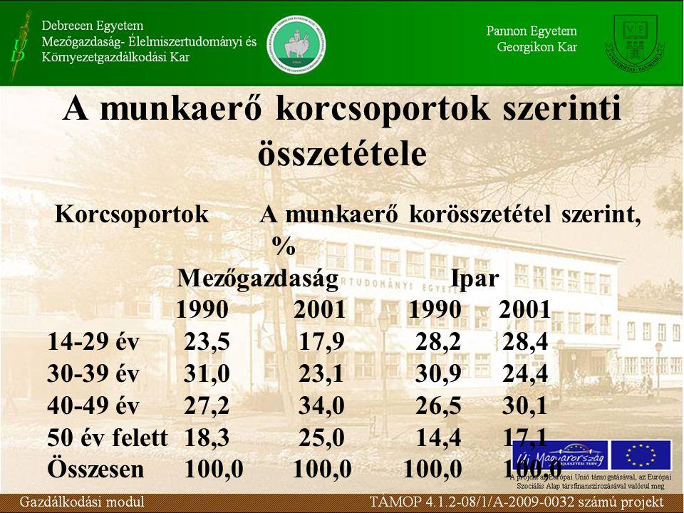 A munkaerő korcsoportok szerinti összetétele KorcsoportokA munkaerő korösszetétel szerint, % MezőgazdaságIpar 1990 2001 1990 2001 14-29 év23,5 17,9 28,2 28,4 30-39 év31,0 23,1 30,9 24,4 40-49 év27,2 34,0 26,5 30,1 50 év felett18,3 25,0 14,4 17,1 Összesen100,0 100,0 100,0 100,0