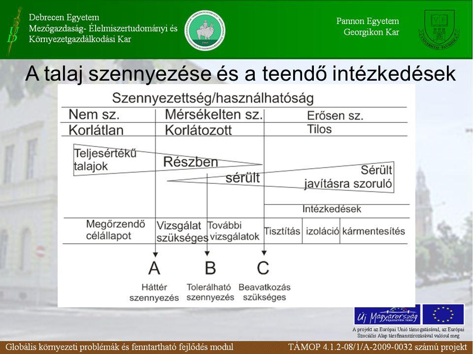 A talaj szennyezése és a teendő intézkedések