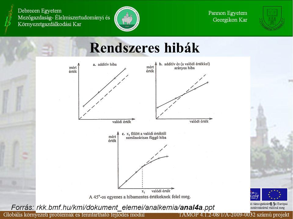 11 Rendszeres hibák Forrás: rkk.bmf.hu/kmi/dokument_elemei/analkemia/anal4a.ppt