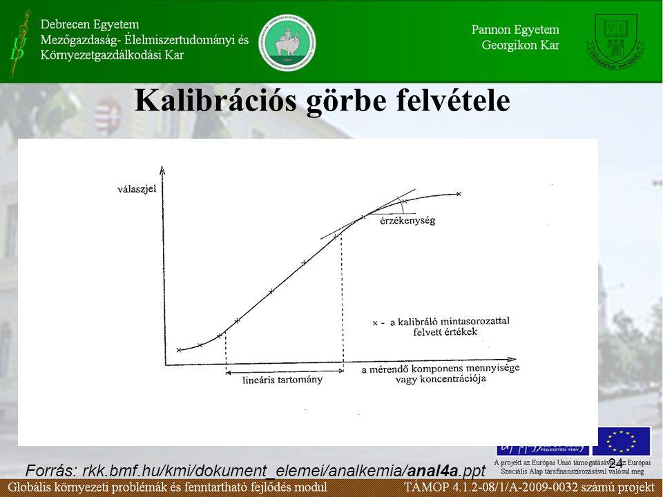 24 Kalibrációs görbe felvétele Forrás: rkk.bmf.hu/kmi/dokument_elemei/analkemia/anal4a.ppt
