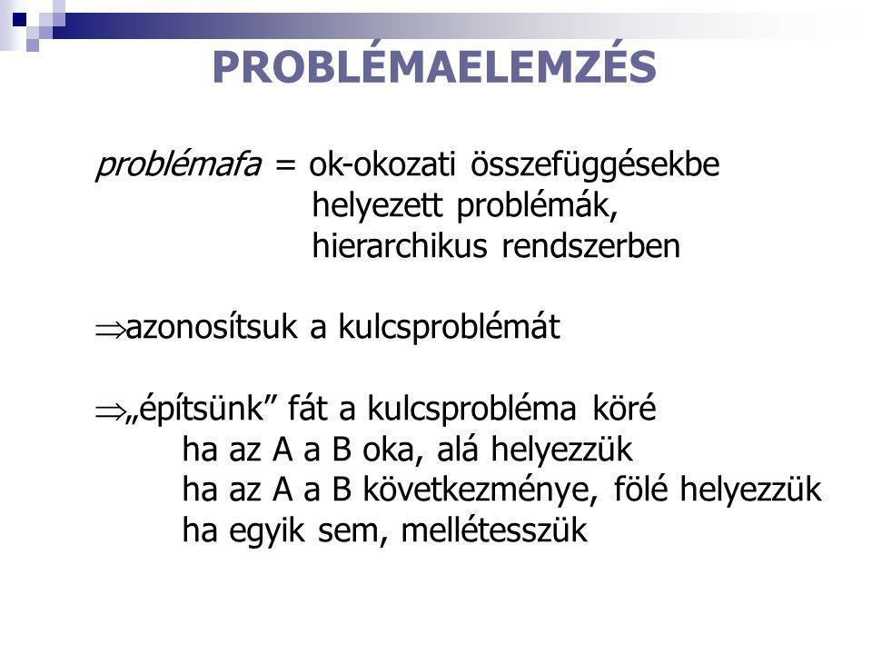 """PROBLÉMAELEMZÉS problémafa = ok-okozati összefüggésekbe helyezett problémák, hierarchikus rendszerben  azonosítsuk a kulcsproblémát  """"építsünk"""" fát"""