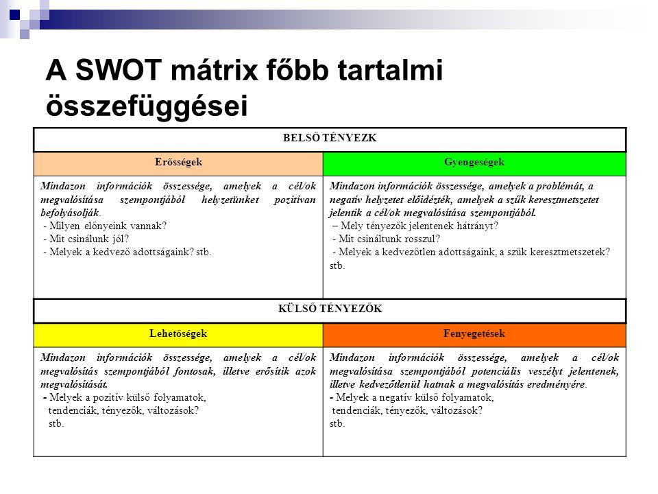 A SWOT mátrix főbb tartalmi összefüggései BELSŐ TÉNYEZK ErősségekGyengeségek Mindazon információk összessége, amelyek a cél/ok megvalósítása szempontj