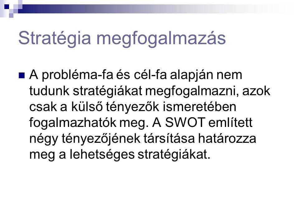 Stratégia megfogalmazás A probléma-fa és cél-fa alapján nem tudunk stratégiákat megfogalmazni, azok csak a külső tényezők ismeretében fogalmazhatók me