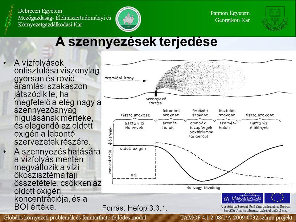 Szennyvízbevezetés hatásai a befogadó folyóvízben, azonnali elkeveredés feltételezésével 1 oldott oxigén; 2 szerves anyag (pl.