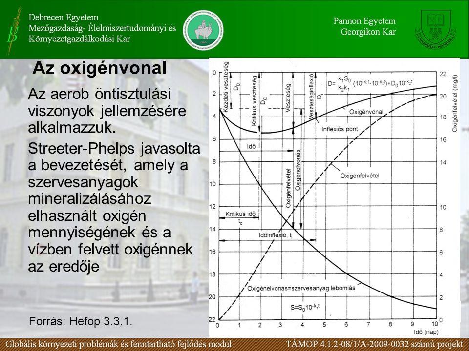 A cél az oxigénvonal alapján történő szennyvíz terhelhetőség meghatározása az alábbi összefüggés alapján: A vízfolyások szennyvíz-terhelhetősége Forrás: Hefop 3.3.1.