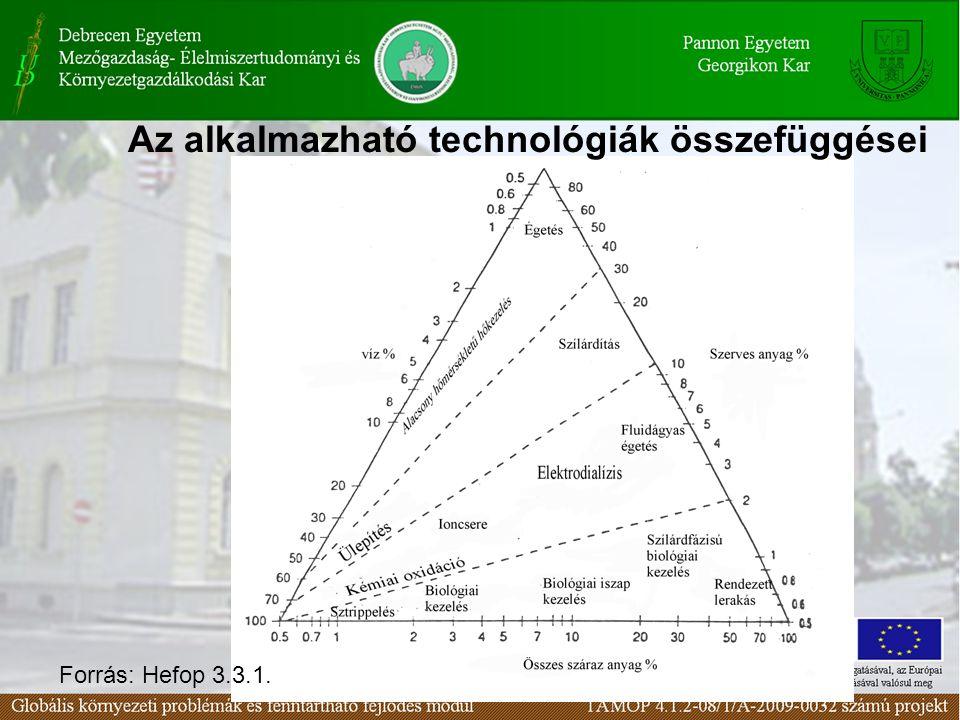 Az alkalmazható technológiák összefüggései Forrás: Hefop 3.3.1.