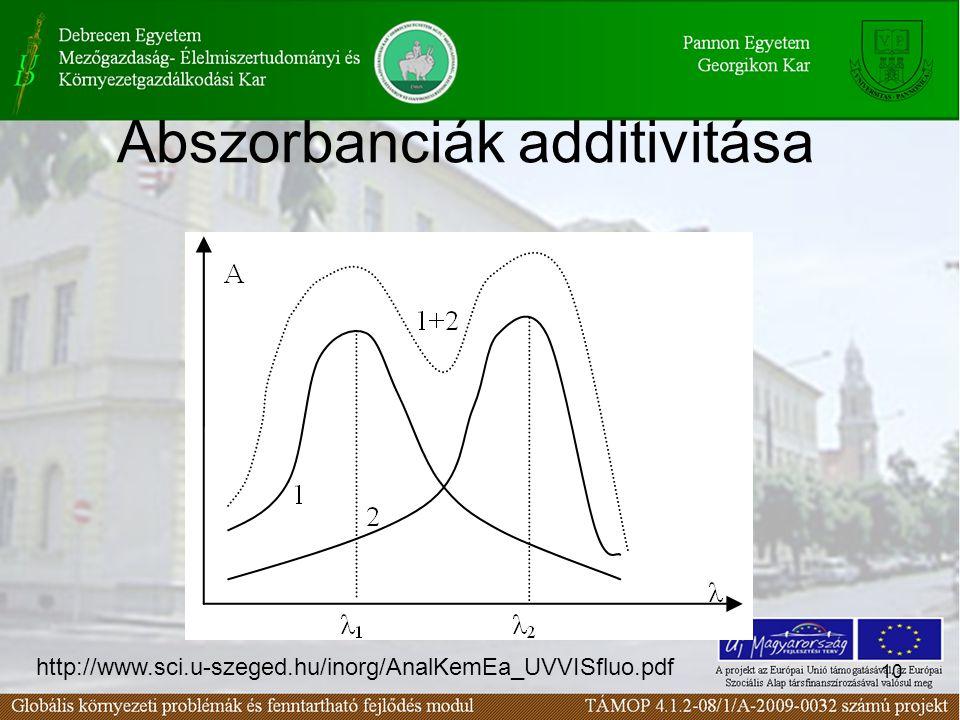 10 Abszorbanciák additivitása http://www.sci.u-szeged.hu/inorg/AnalKemEa_UVVISfluo.pdf
