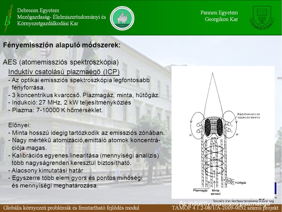 20 Fényemisszión alapuló módszerek: AES (atomemissziós spektroszkópia) Induktív csatolású plazmaégő (ICP) - Az optikai emissziós spektroszkópia legfontosabb fényforrása.