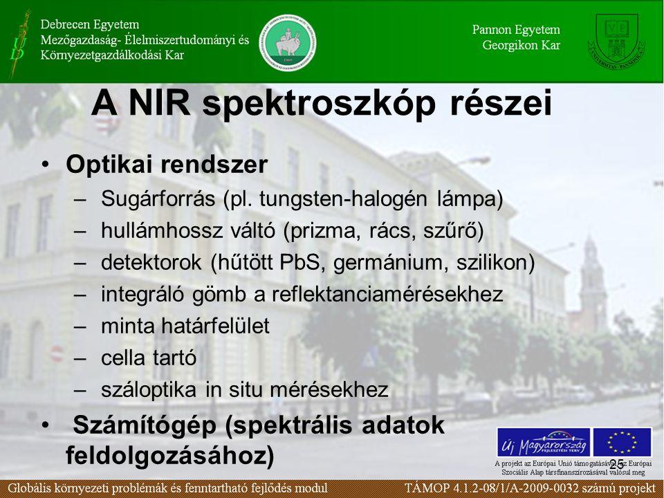 25 A NIR spektroszkóp részei Optikai rendszer – Sugárforrás (pl.