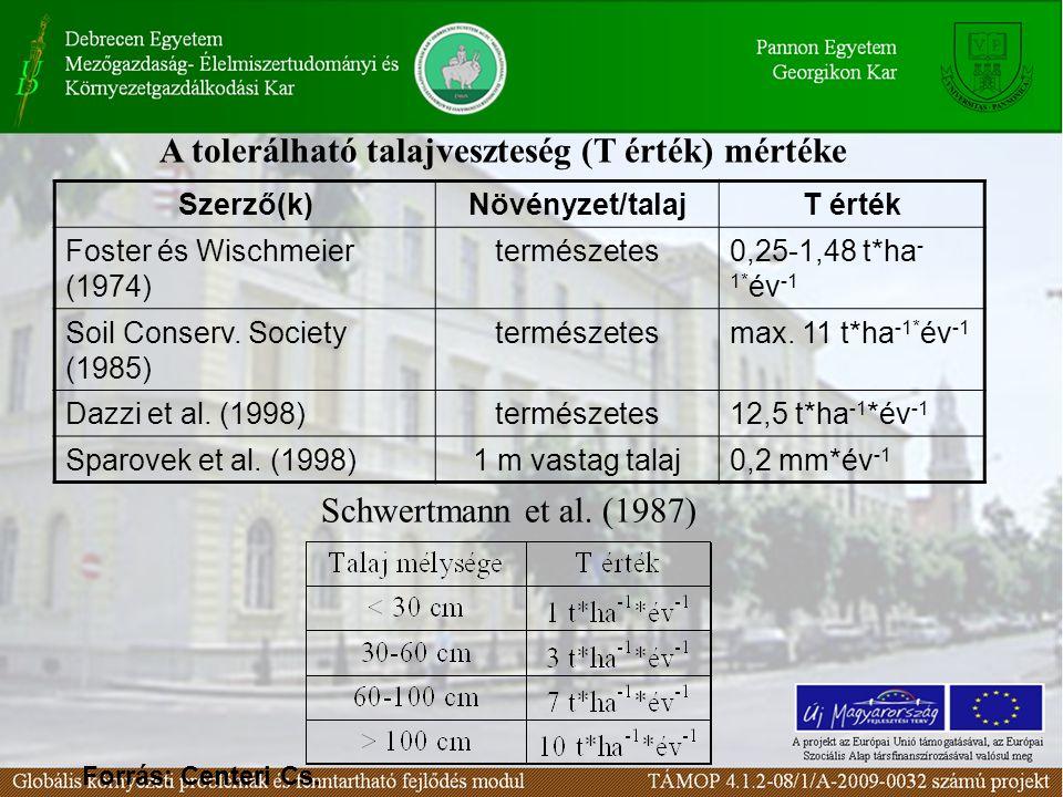A tolerálható talajveszteség (T érték) mértéke Szerző(k)Növényzet/talajT érték Foster és Wischmeier (1974) természetes0,25-1,48 t*ha - 1* év -1 Soil C