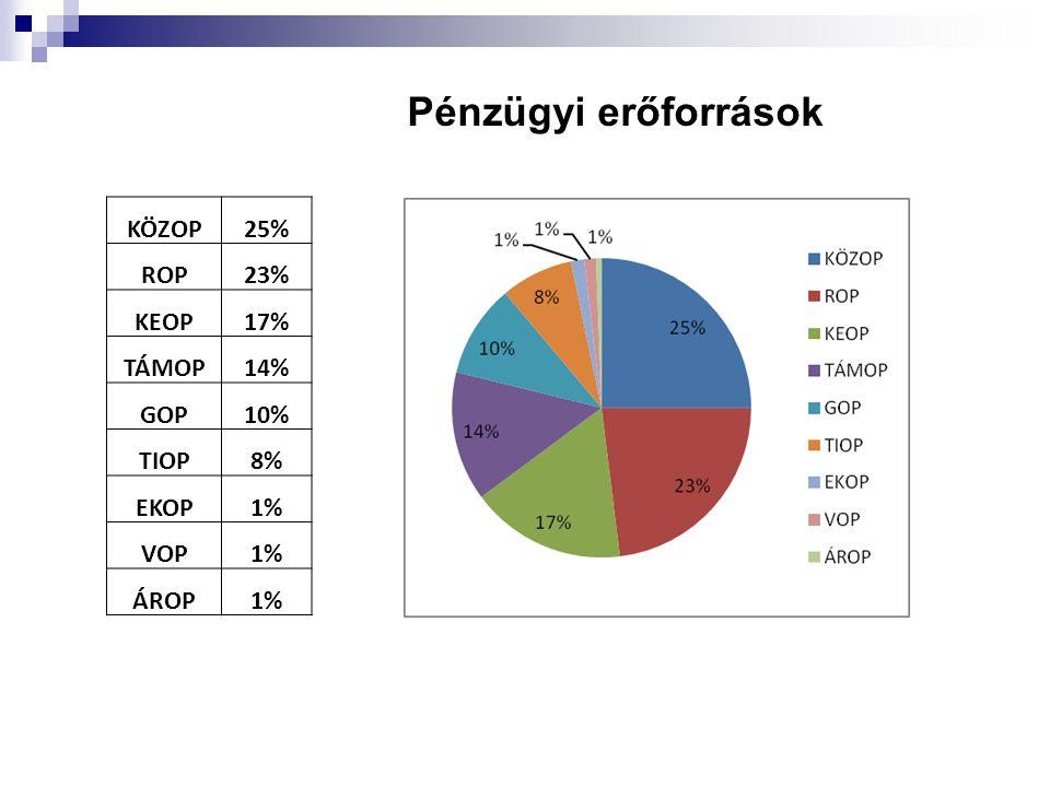 Pénzügyi erőforrások KÖZOP25% ROP23% KEOP17% TÁMOP14% GOP10% TIOP8% EKOP1% VOP1% ÁROP1%