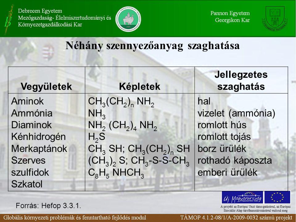 Néhány szennyezőanyag szaghatása VegyületekKépletek Jellegzetes szaghatás Aminok Ammónia Diaminok Kénhidrogén Merkaptánok Szerves szulfidok Szkatol CH 3 (CH 2 ) n NH 2 NH 3 NH 2 (CH 2 ) 4 NH 2 H 2 S CH 3 SH; CH 3 (CH 2 ) n SH (CH 3 ) 2 S; CH 3 -S-S-CH 3 C 8 H 5 NHCH 3 hal vizelet (ammónia) romlott hús romlott tojás borz ürülék rothadó káposzta emberi ürülék Forrás: Hefop 3.3.1.
