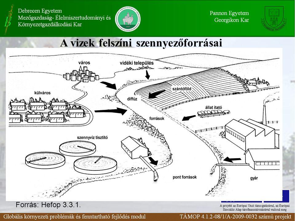 A vizek felszíni szennyezőforrásai Forrás: Hefop 3.3.1.
