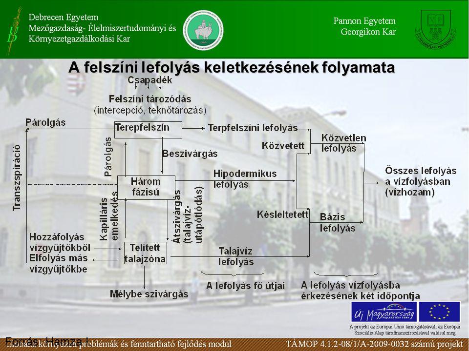 A felszíni lefolyás keletkezésének folyamata A felszíni lefolyás keletkezésének folyamata Forrás: Hamza I.