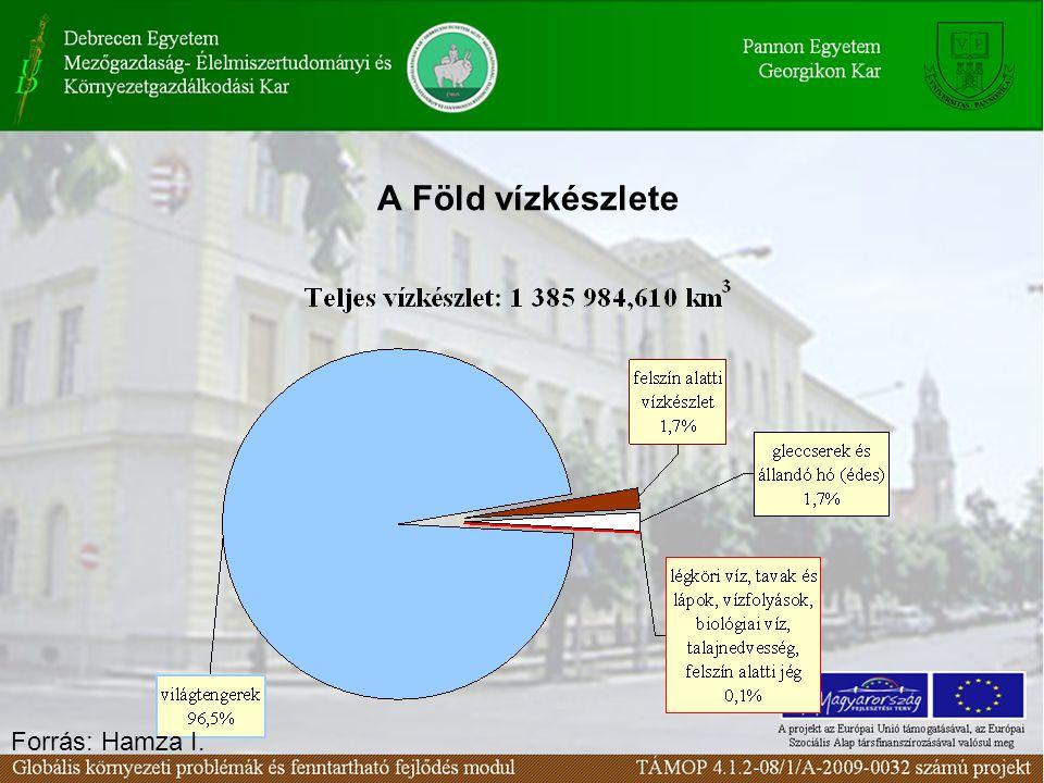 Vízháztartási mérlegek Általános alakja  T I +  T Q =  T S = S(t 2 ) - S(t 1 ) A hidroszféra egészére, hosszú átlagban: P = Cs A világtengerekre: P = Cs + L f + L fa Szárazföldre: Cs = P + L f + L fa Lefolyástalan területekre: Cs = P Egy tetszőleges vízgyüjtő területre: Cs = P + L f - L h + B - H fa +  S Forrás: Hamza I.