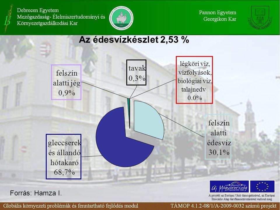 Az édesvízkészlet 2,53 % Forrás: Hamza I.