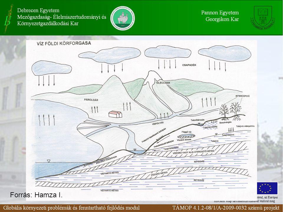 A víz körforgásának menete Kipárolgás (ET) az óceán felszínéről, szilárd felületekről, és növényekről (a párolgó víz sómentes) A légköri kondícióknak megfelelően felemelkedik, szállítódik, majd kicsapódik (felhőképződés) A légkörből a csapadék visszahullik az óceánokba vagy a szárazföldre Egy része azonnal raktározódik mint hó és jég, vagy víz a tavakban, más része felszíni majd mederbeli elfolyásokkal elszállítódik A felszínen áramló víz egy része beszivárog a talajba (3 fázisú zóna) A víz beszivárgó részét közvetlenül felveszik a növények, más része eléri a talajvizet (telített, vagy 2 fázisú zóna), vagy a mélyebb víztartó rétegeket.