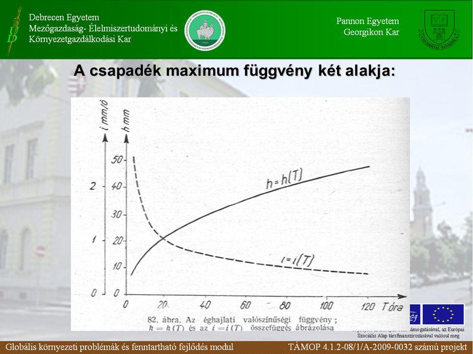 A csapadék maximum függvény két alakja: