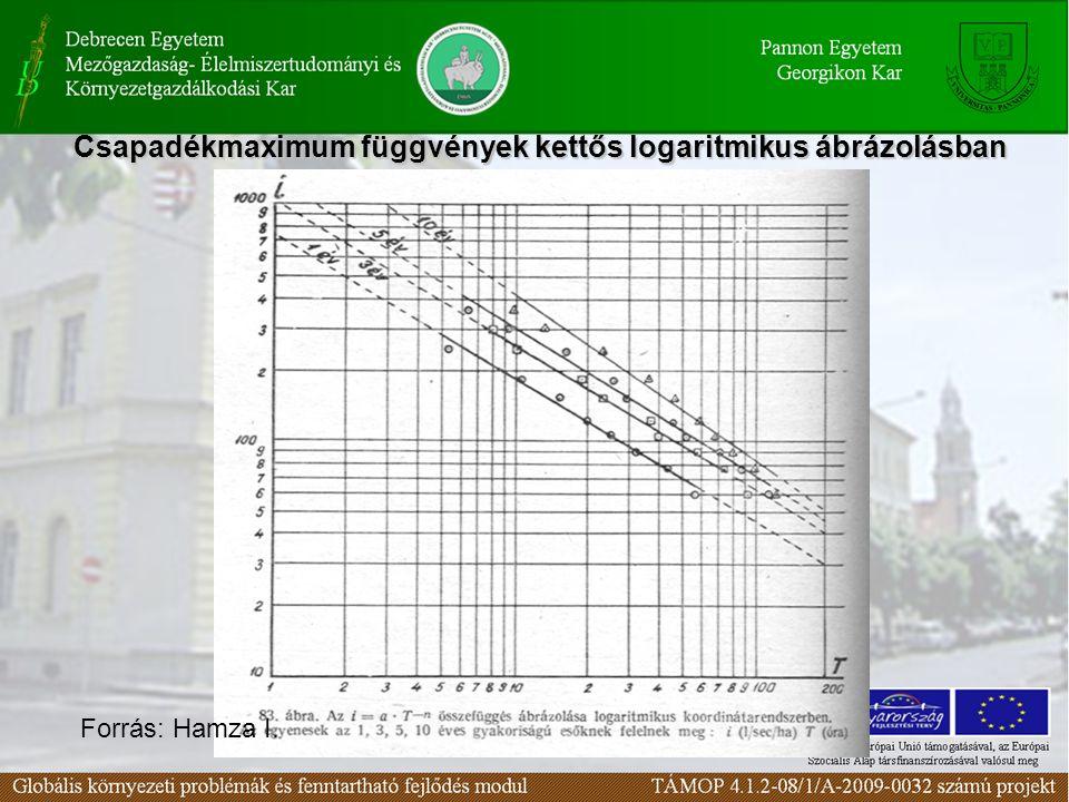 Csapadékmaximum függvények kettős logaritmikus ábrázolásban Forrás: Hamza I.