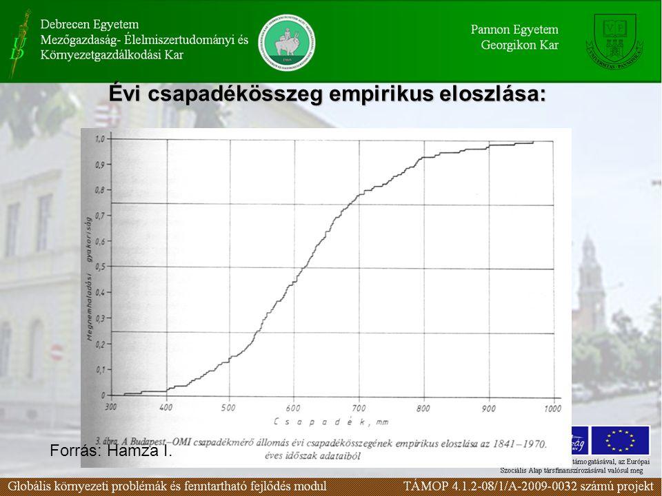Évi csapadékösszeg empirikus eloszlása: Forrás: Hamza I.
