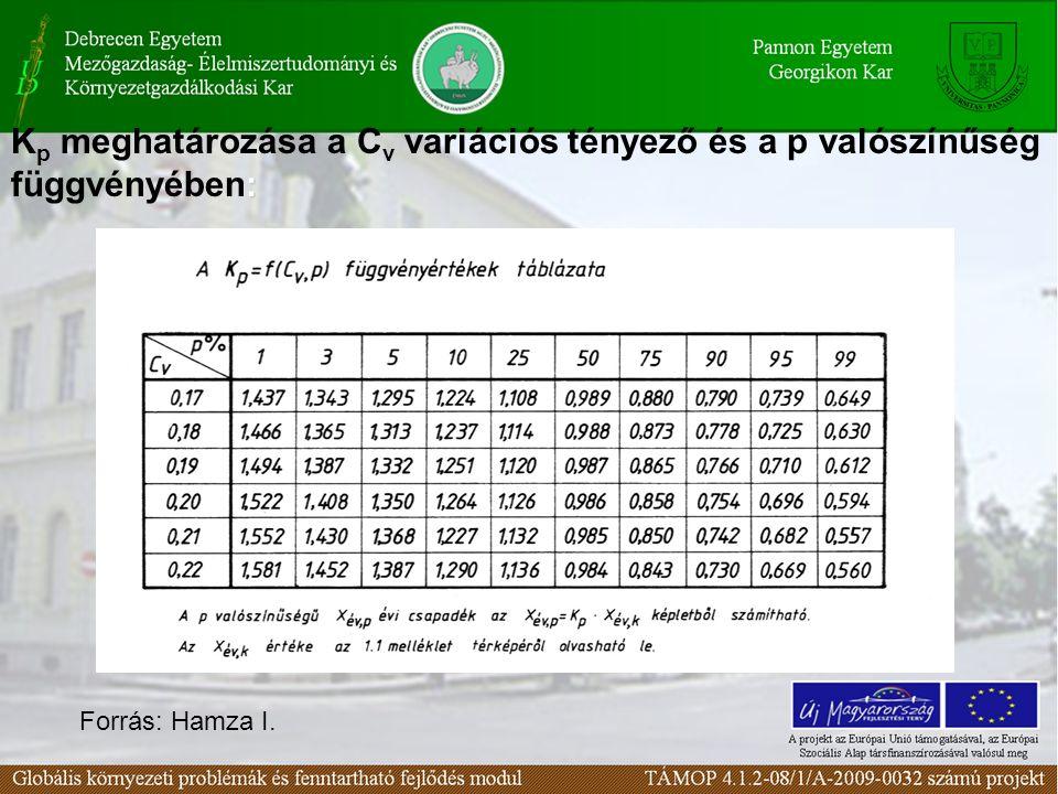 : K p meghatározása a C v variációs tényező és a p valószínűség függvényében: Forrás: Hamza I.
