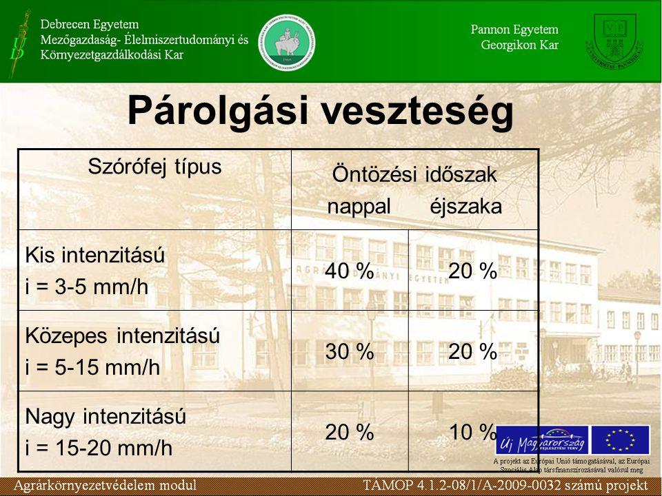 Párolgási veszteség Szórófej típus Öntözési időszak nappal éjszaka Kis intenzitású i = 3-5 mm/h 40 %20 % Közepes intenzitású i = 5-15 mm/h 30 %20 % Nagy intenzitású i = 15-20 mm/h 20 %10 %